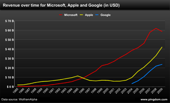 Microsoft didn't begin to surpass Apple in revenues until Windows 95 took hold in 1996.