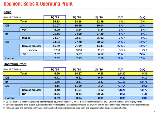 Samsung June quarter earnings collapsed again and nobody cared