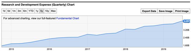 Apple's R&D spending. Source:  Ycharts