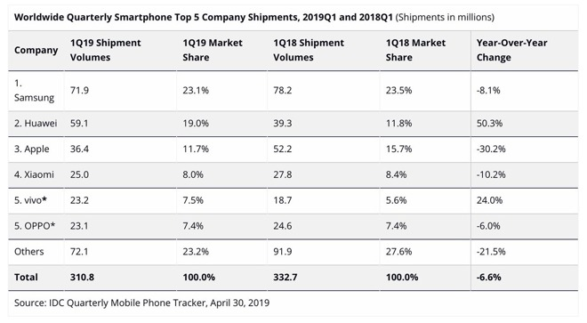 IDC has published  bad data  on Apple's unit share, but even when close, none of it really mattered