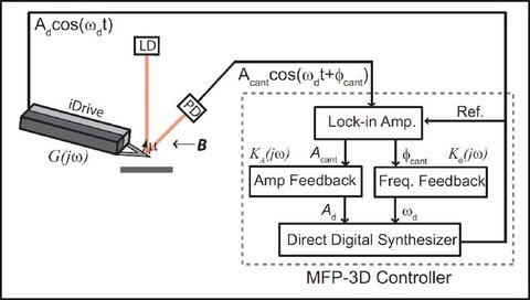 Figure 2 : Schematic of the Digital FM system