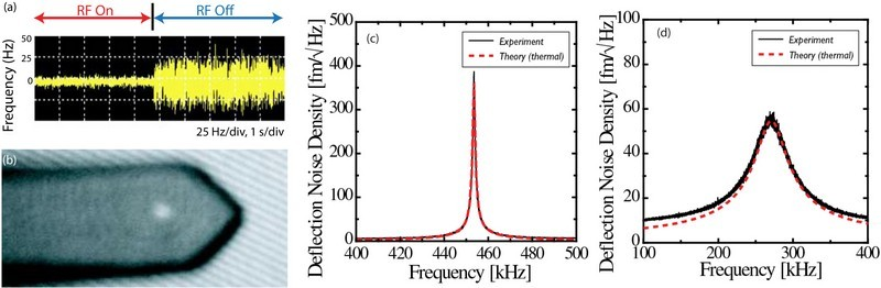 Figure 2: (a) The influence of RF modulation of laser noise. (b) example of small spot size. The low noise AFM allows for variable spot sizes to suit the dimension of the cantilever and improve performace. (c) Thermally limited deflection noise density in air (d) thermally limited deflection noise density in liquid.