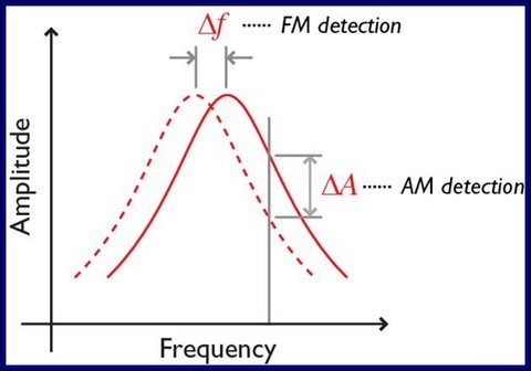 Figure 1: Tip-sample interactions in FM-AFM: Here Δf ∝ Conservative Forces where the net work done per oscillation cycle is (e.g. Electrostatics etc.) and ΔA ∝ Dissipative Force where the net work done per oscillation cycle is NOT zero (e.g. Hydrodynamics etc.)