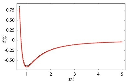 Figure 3: Actual (solid line) and recovered (dashed line) Lennard-Jones force law using the new arbitrary amplitude formula. A spectrum of oscillation amplitudes ranging from a/l = 0.1 to a/l = 10 were used. z is the tip-sample separation and l is the separation where the attractive force is maximum.