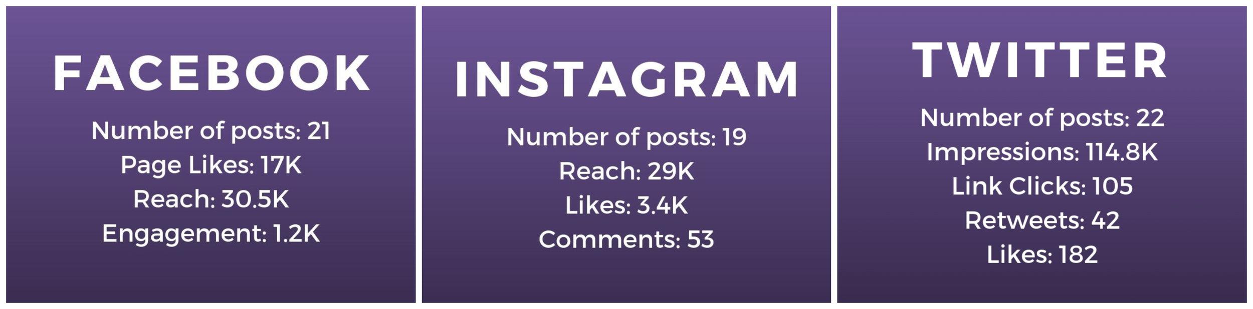 July social stats.jpg