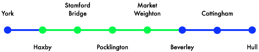 The basic route that the Minsters Rail will take, linking York, Beverley, and Hull with Haxby, Stamford Bridge, Pocklington, and Market Weighton.