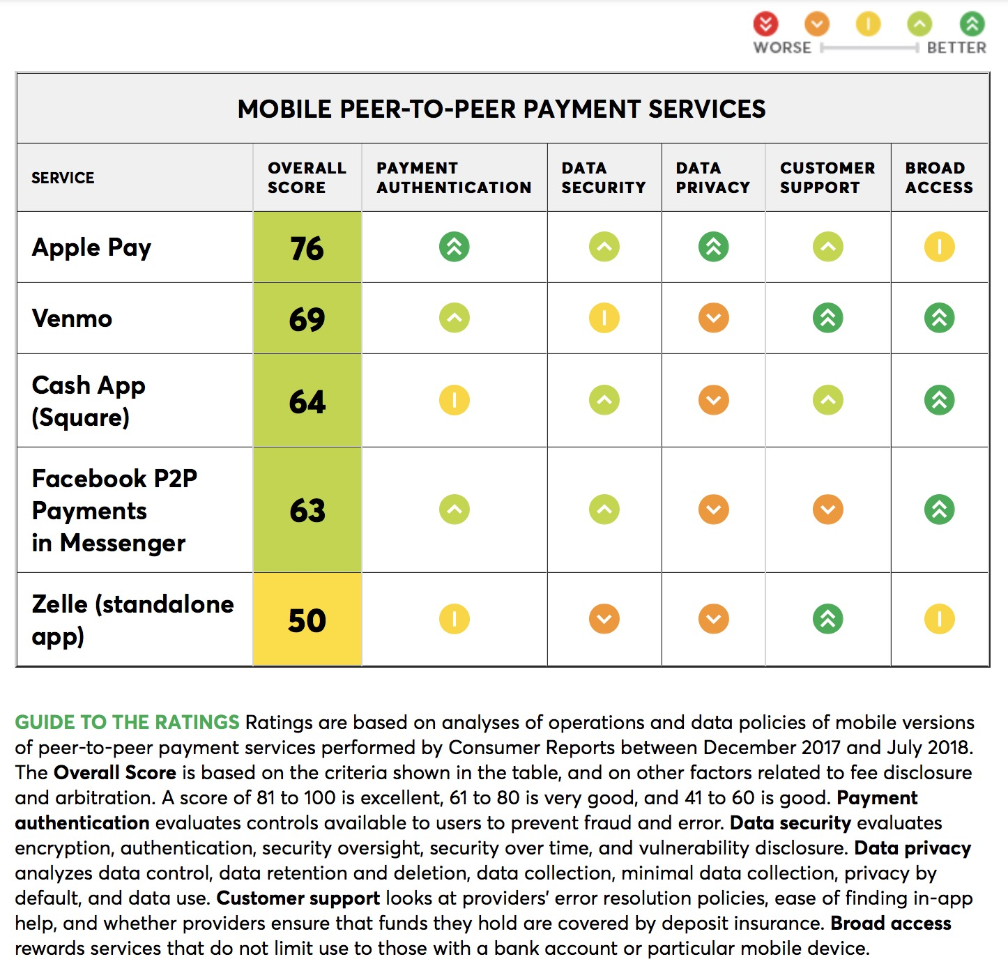 https://www.consumerreports.org/digital-payments/mobile-p2p-payment-services-review/