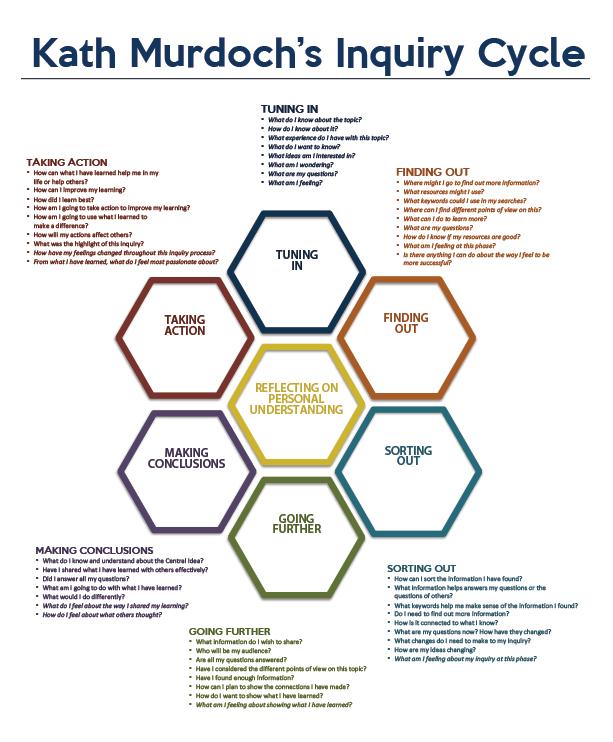 inquirycycle.jpg