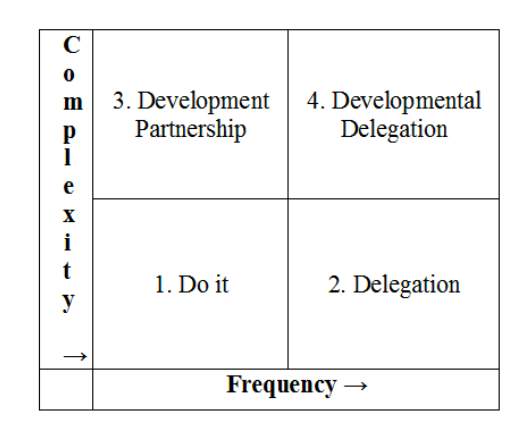 delegation matrix