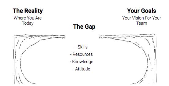 Progress Gap