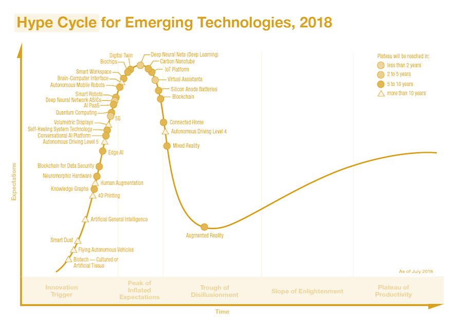 Hype cycle gold.png