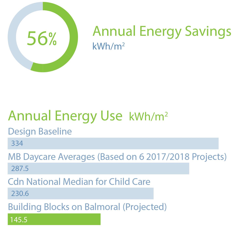 great-west-life-daycare-energy-savings.jpg