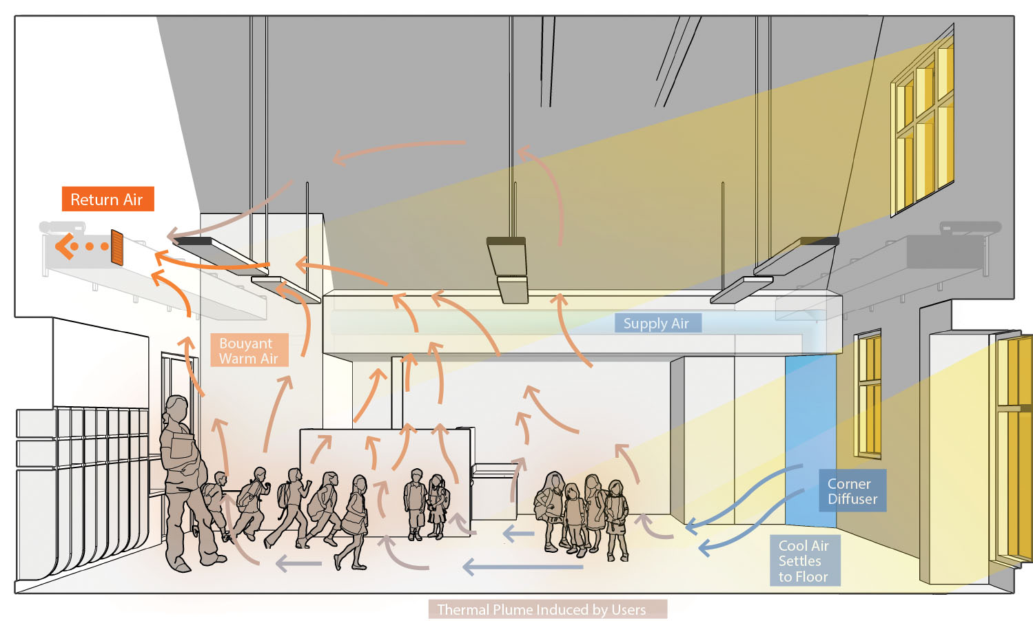 Typical displacement ventilation strategy in childcare rooms