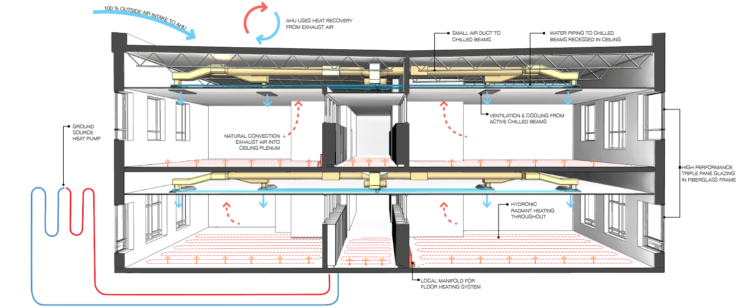 Example of heating, cooling and ventilation strategy for Amber Trails Community School (LEED Platinum Certified)
