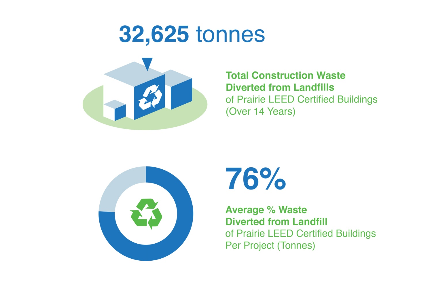 Average Construction Waste Diversion of Prairie Architects LEED Certified projects