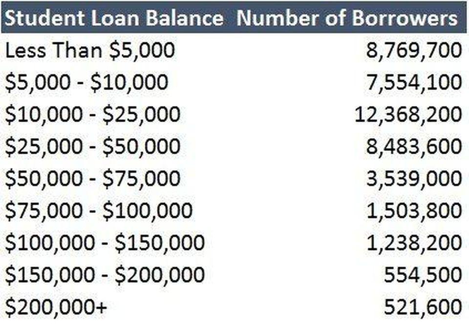https_%2F%2Fblogs-images.forbes.com%2Fzackfriedman%2Ffiles%2F2018%2F06%2FStudent-Loan-Debt-Number-of-Borrowers-e1528730757191.jpg