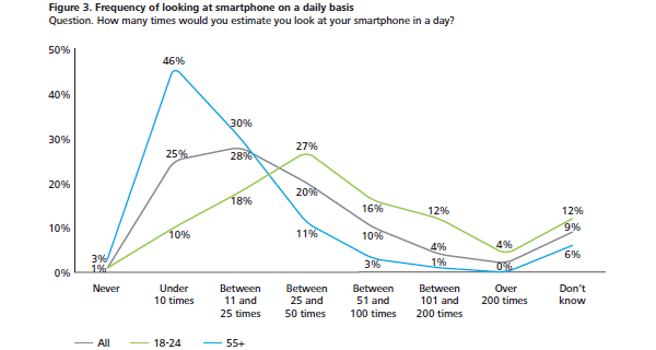 usage-of-smartphones-2.png