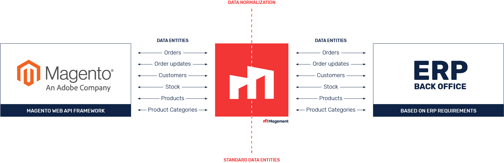 Magement-Magento-ERP-integration-Data-Streams.png