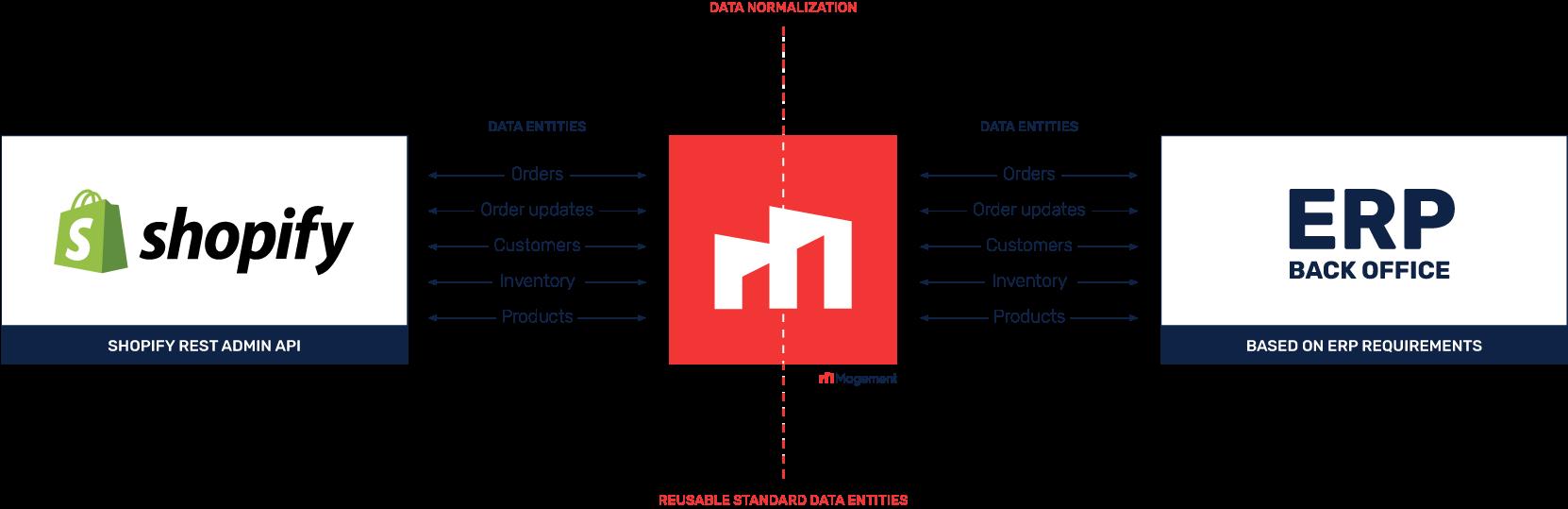 Magement-Shopify-ERP-integration-Data-Streams.png