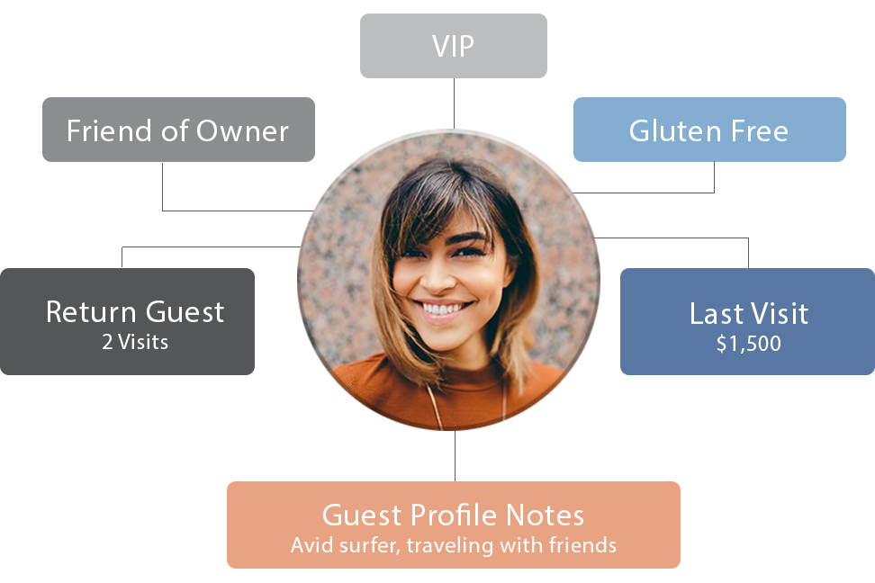 guest centric hotel software