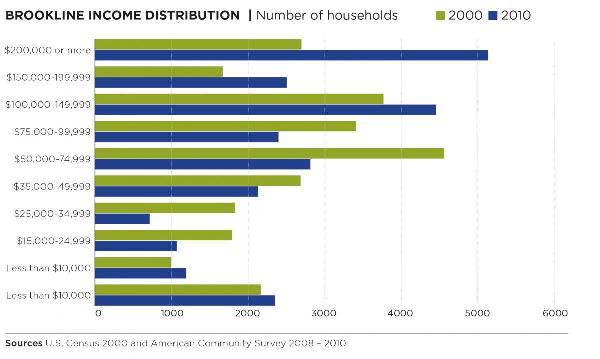 ub income distribution.jpg