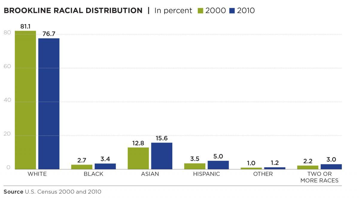 ub racial distribution.jpg