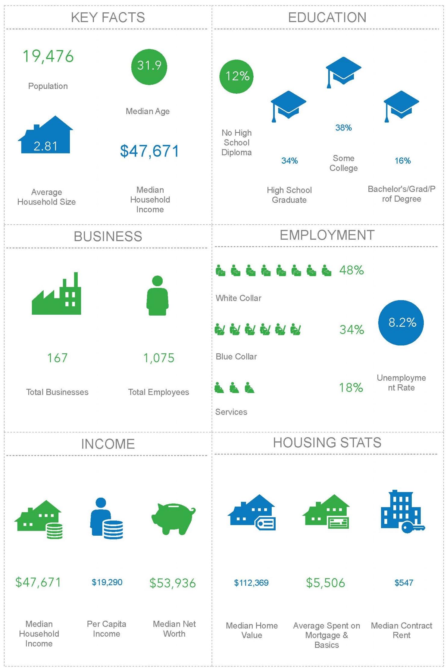 Key Facts Long County