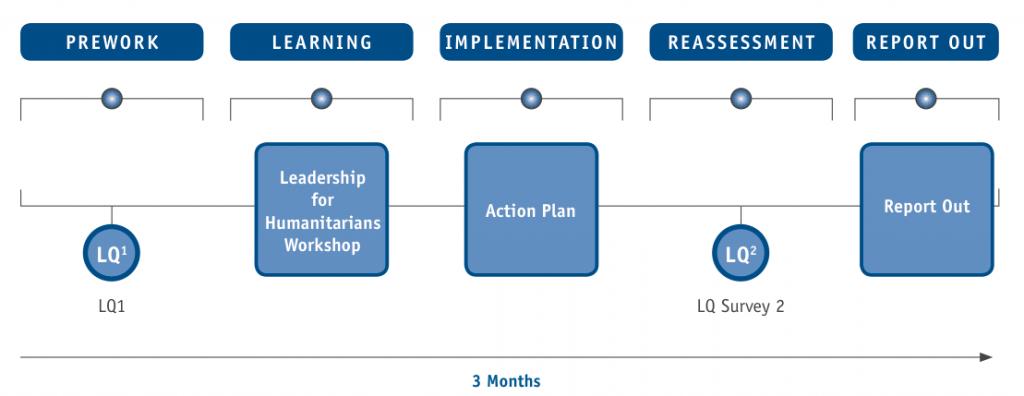 Leadership for Humanitarians Signature Programme