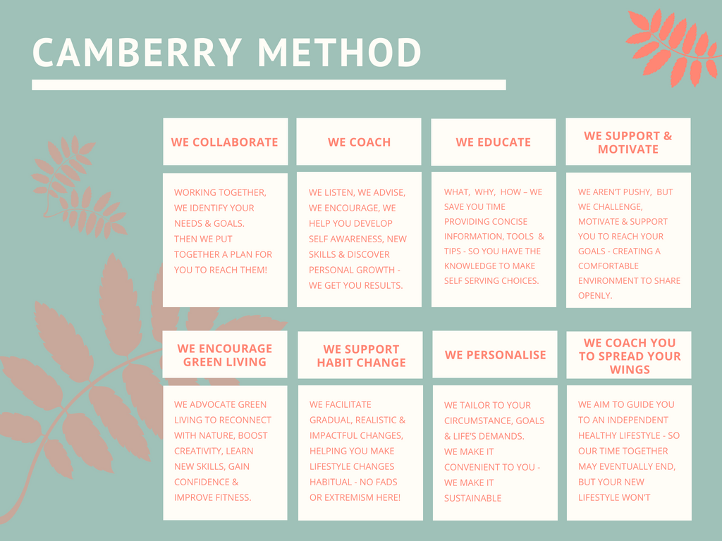 Camberry Method (1).png
