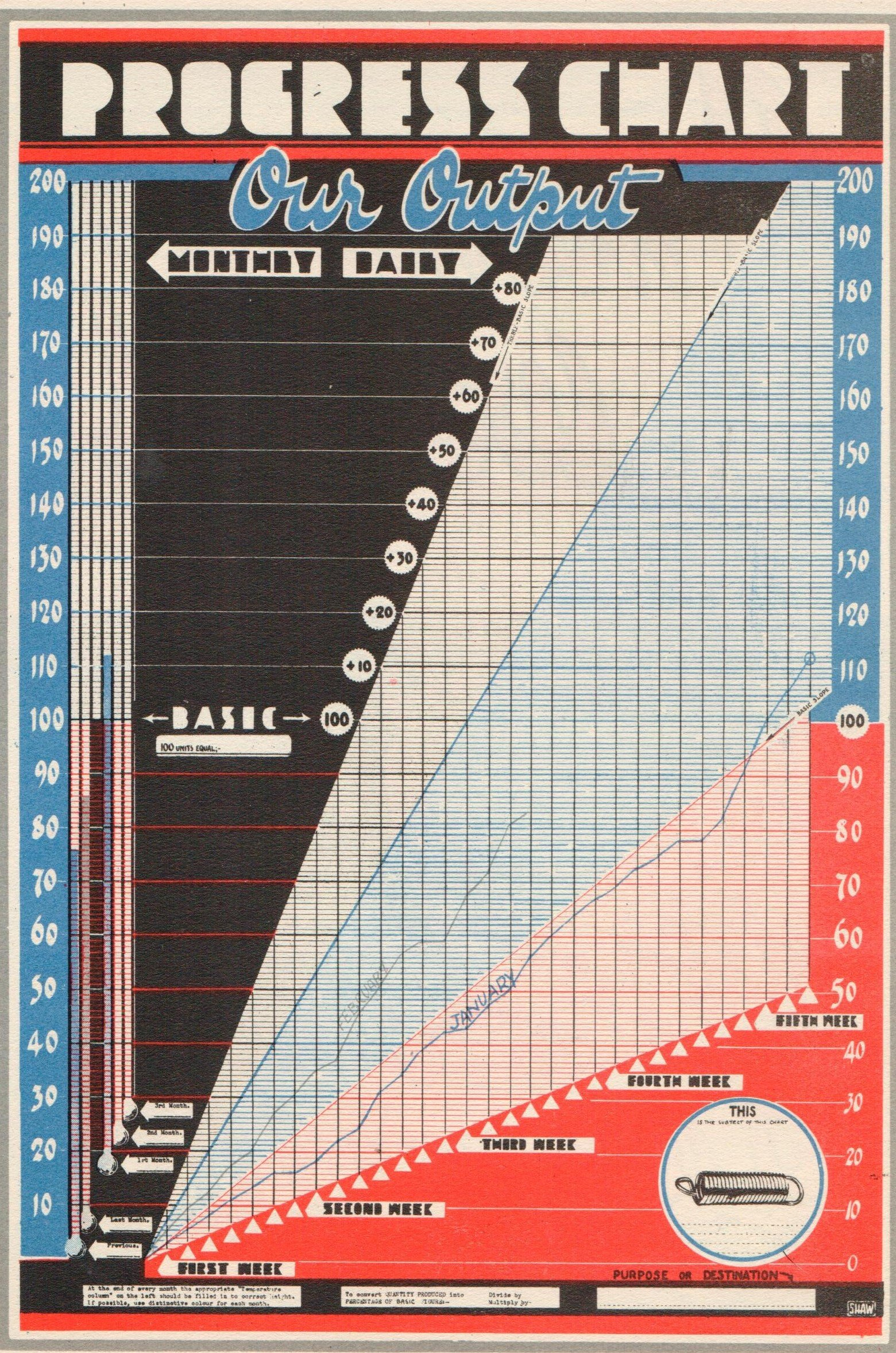 Output progress chart from CK Shaw,  Industrial Publicity,  London: C&J Temple, 1944, probably copyright by the estate of CK Shaw.