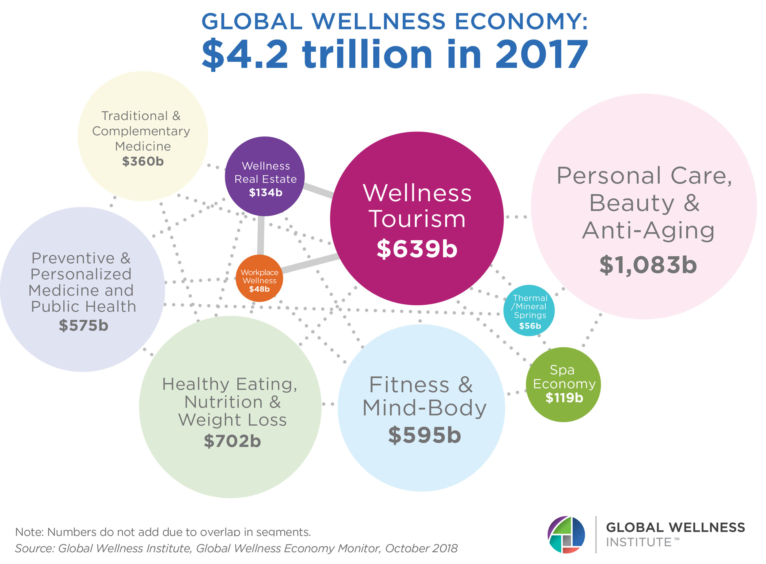 GWI_globalwellnesseconomy2017.jpg