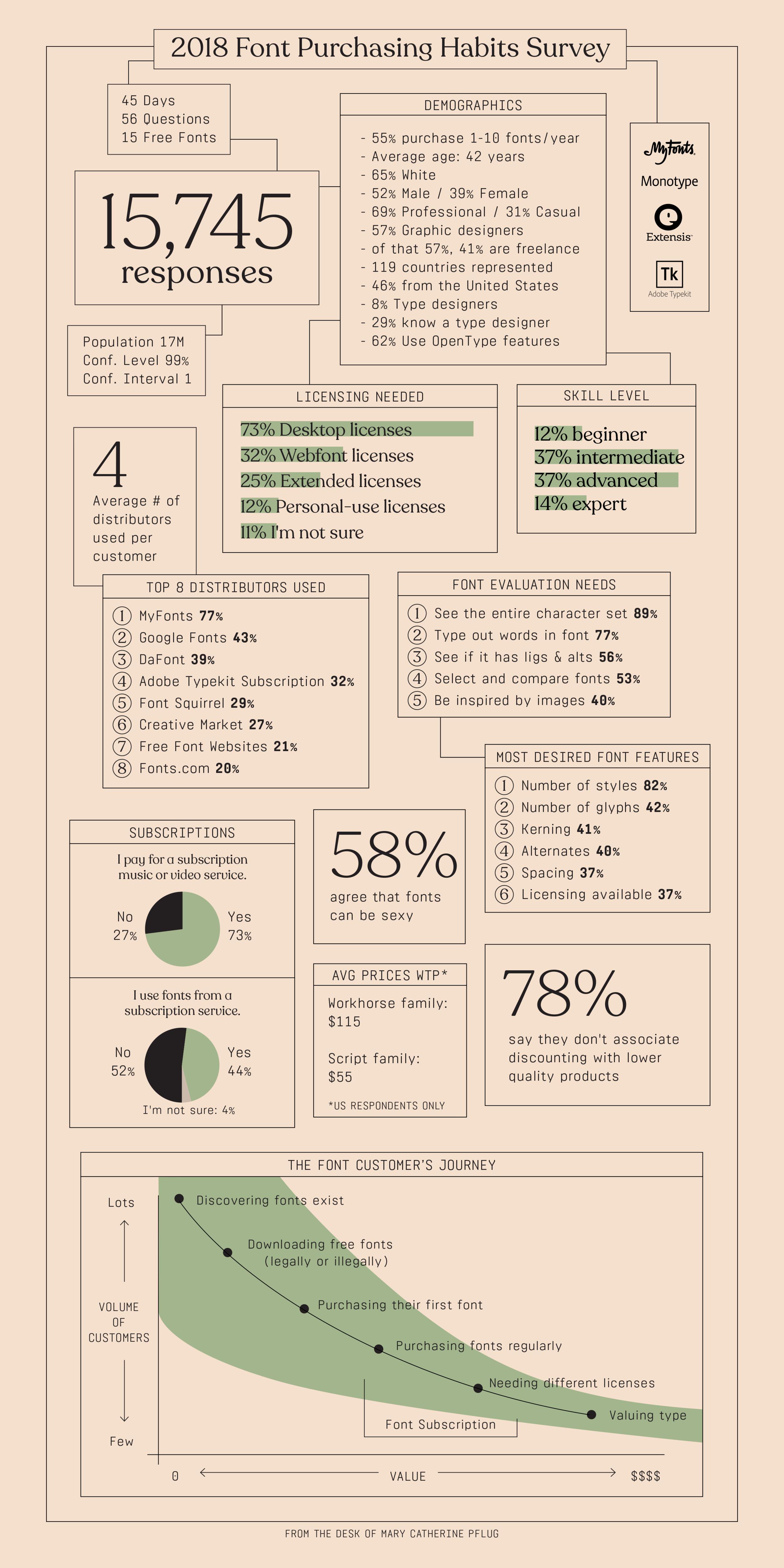 2018 Survey Infograph.png