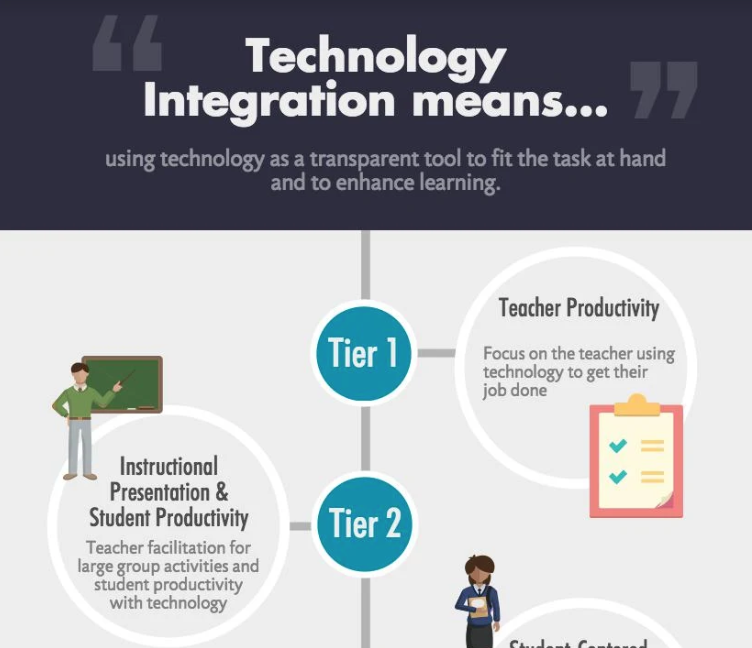 Infographic - When I was an educational technology specialist, the most common questions were how to use technology, and not why to use it. I researched models of successful technology integration in education, and simplified academic writing to this copy. I then used Piktochart to design the infographic.This infographic was widely shared, and led to more business and requests for trainings. Clients understood the wider possibilities of technology integration in education, so they wanted to learn more about all that was possible.