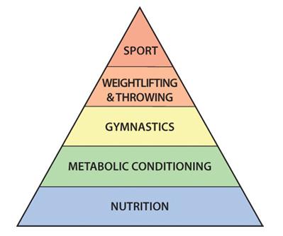 crossfit-fitness-pyramid-small.jpg