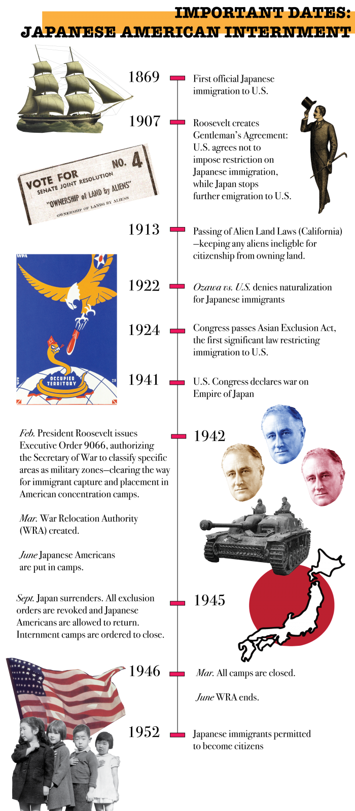 The infographic I made for a story on  the history of Japanese internment in America .