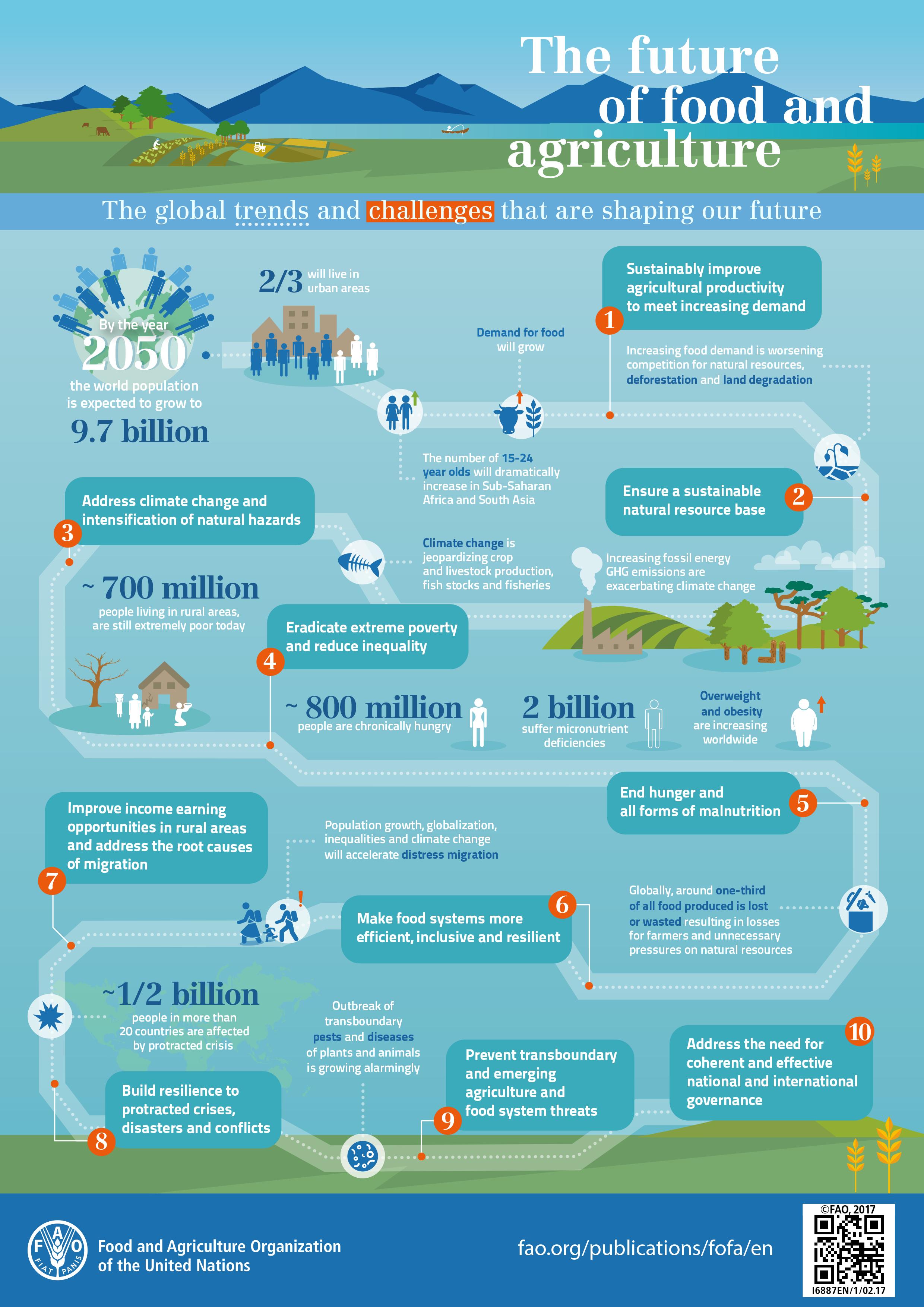 Future-of-Food-UN-FAO.png