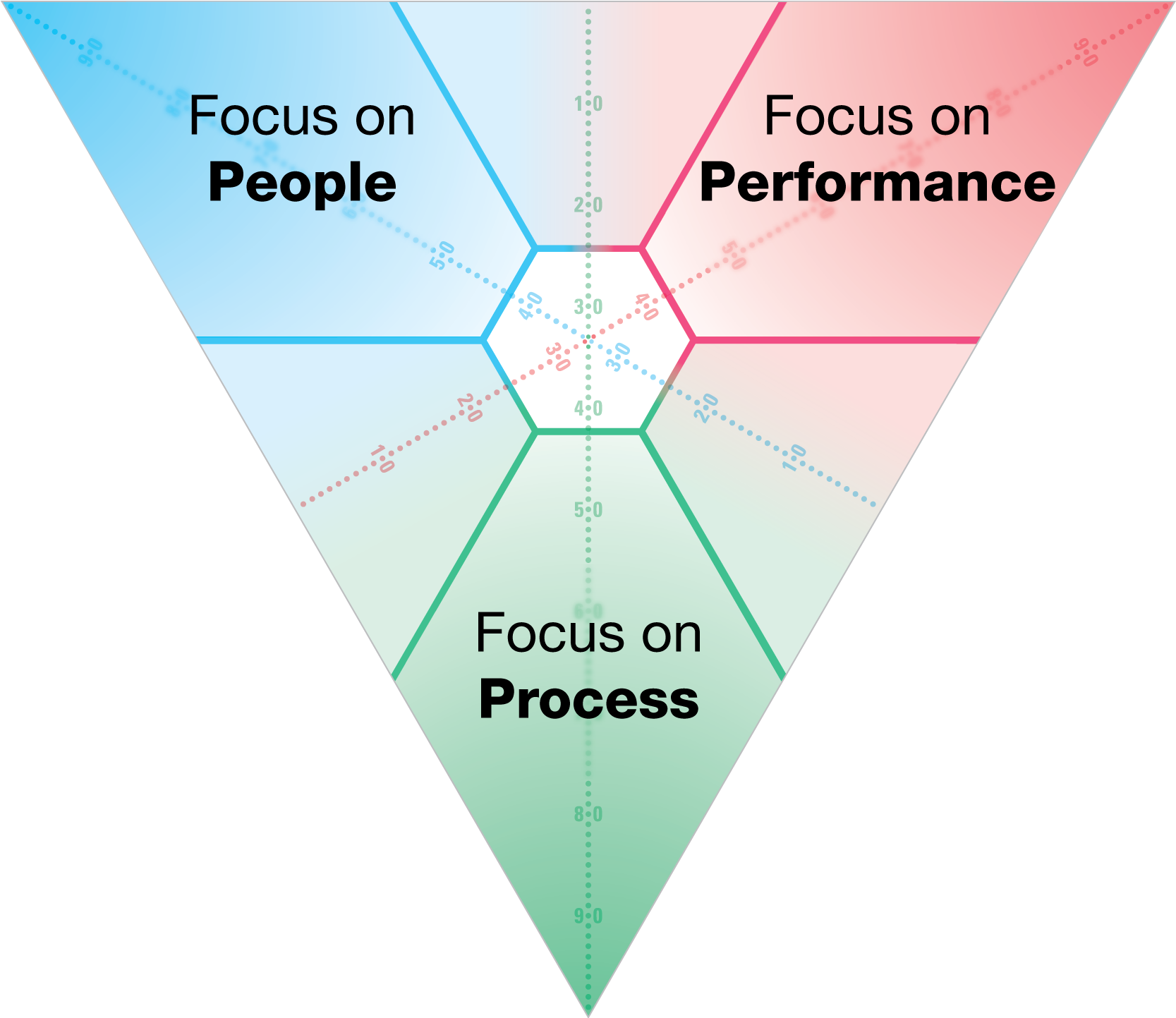 In 1971, Elias Porter introduced the SDI and Relationship Awareness Theory to the world. His theory focuses on personal strengths and their underlying motivations as the key to understanding people and improving relationships. The SDI is the practical application of the theory and was the first personality assessment to use colours.
