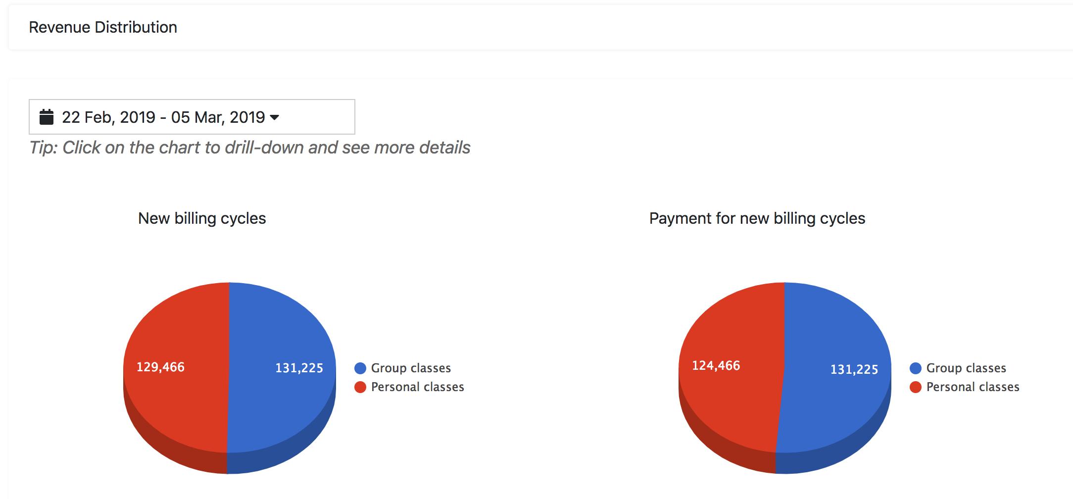 Revenue_Distribution___Chaitanya_Wellnes___.png