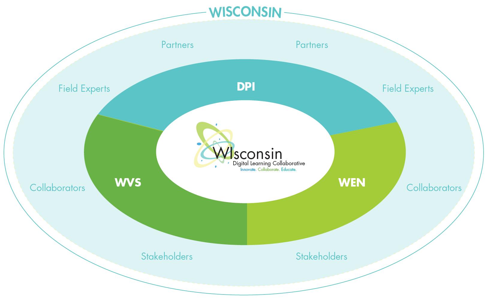 WDLC-structure.png