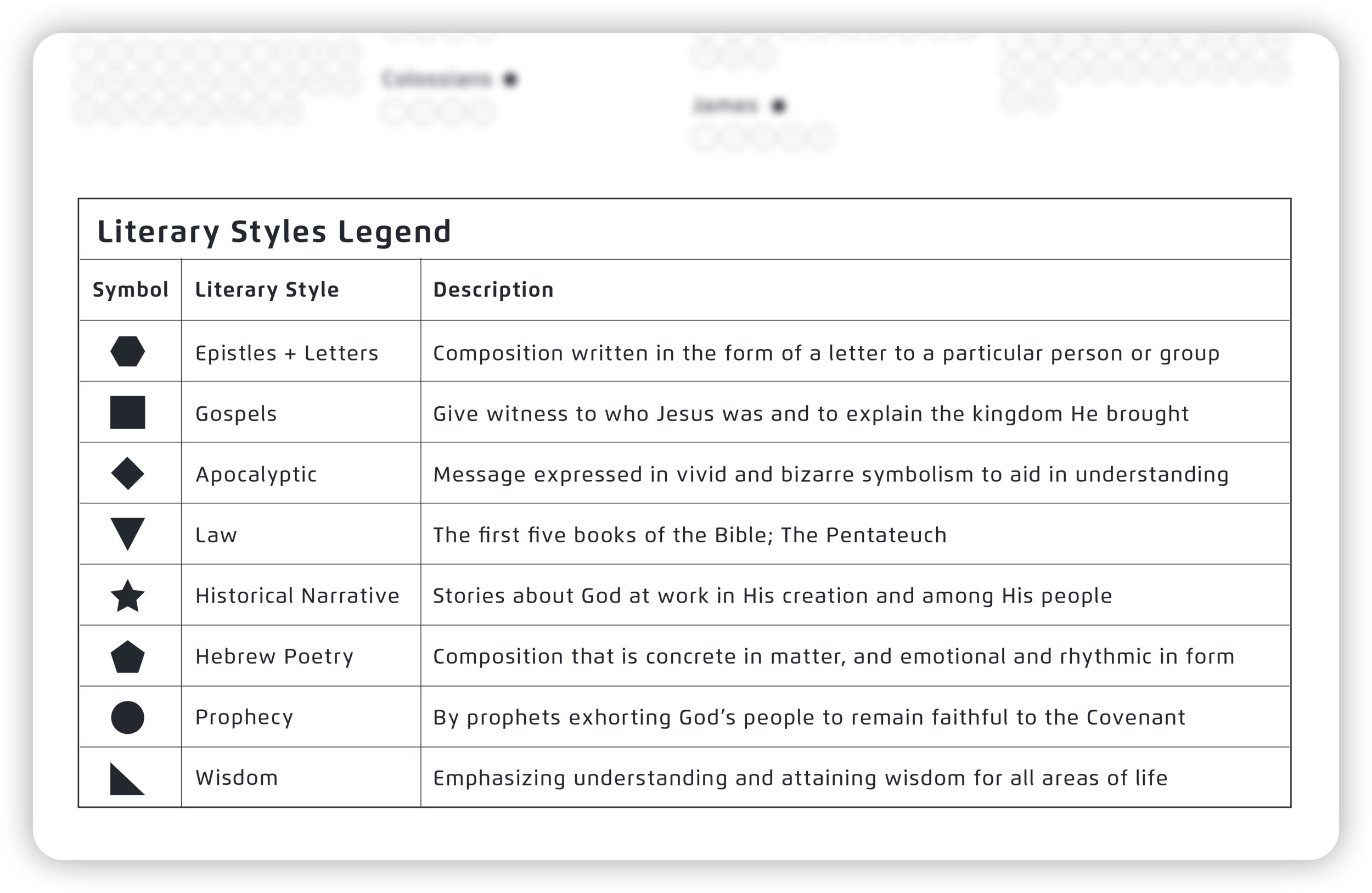 Bible Study & Prayer_ Literary Style Legend.png
