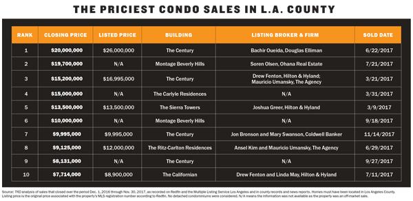 priciest-condo-chart-LA-small.jpg