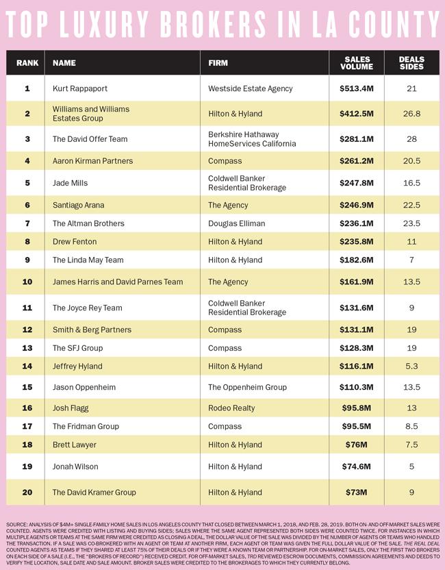 Top-brokers-LA-chart-small.jpg