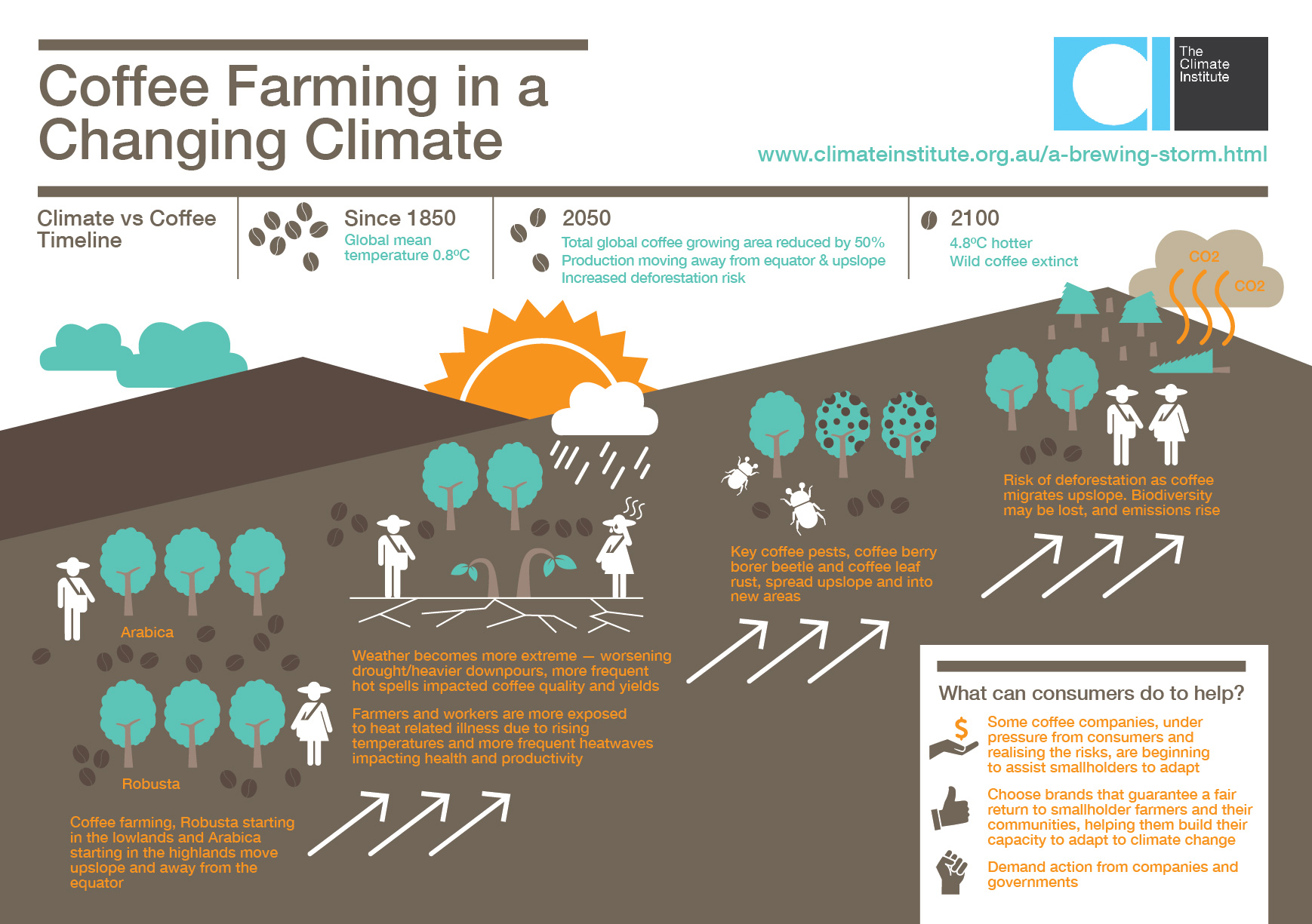 "The Climate Institute, ""Coffee Farming and a Changing Climate"" [ link ]"