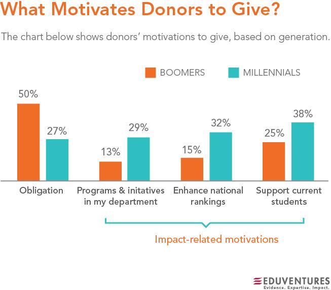 Source:  Eduventures' Alumni Pulse Dataset