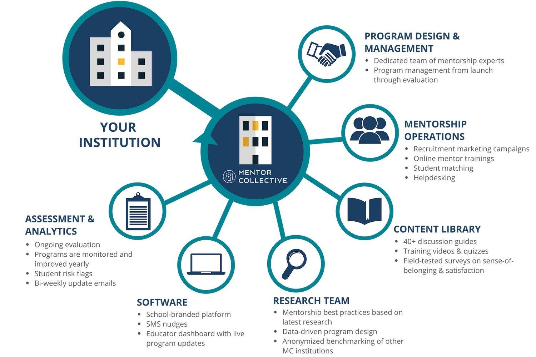 Our Mentorship Services Mentor Collective