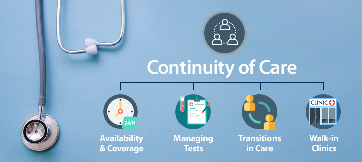 Image: CPSO [ Continuity-of-Care ]