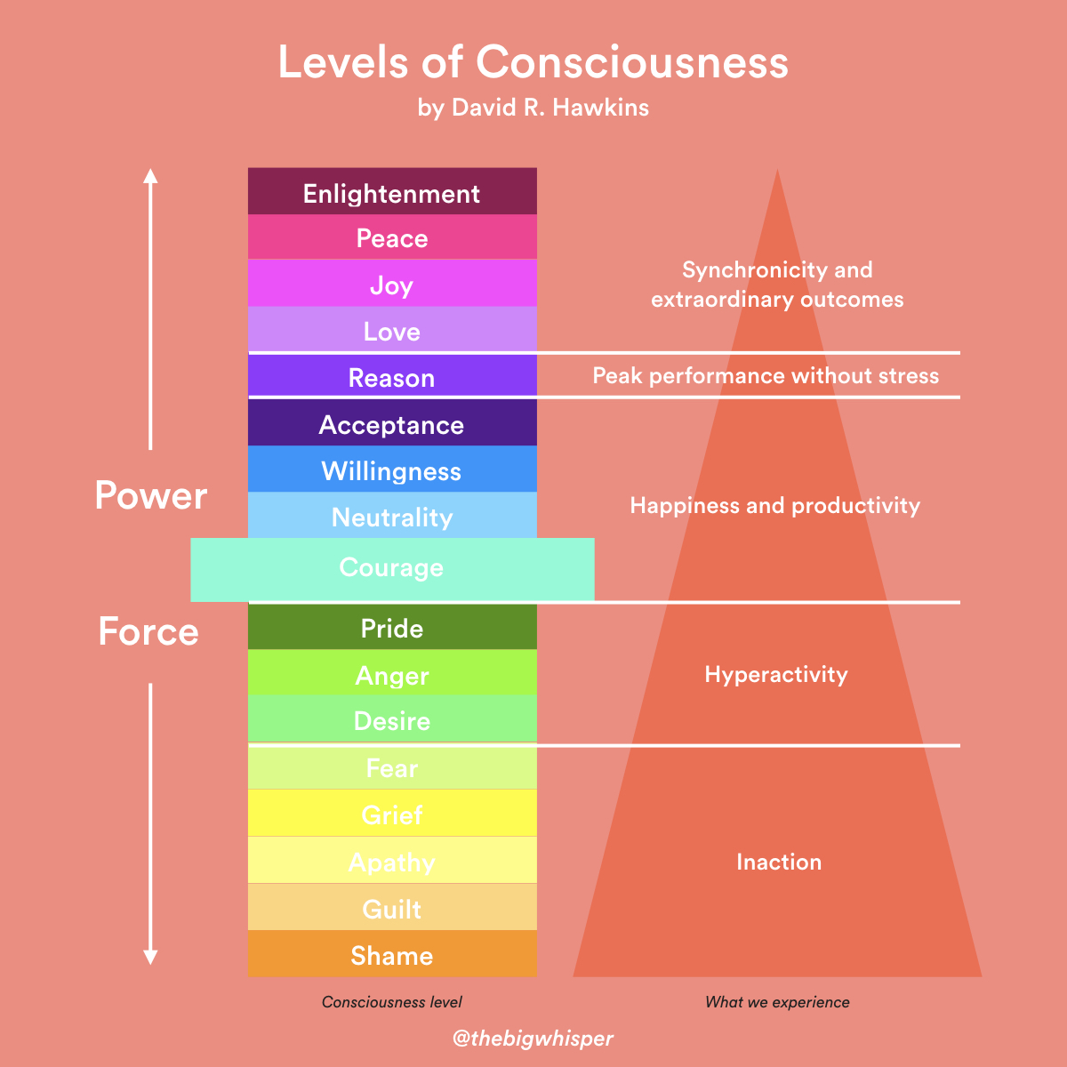 levels-of-consciousness.001.jpeg