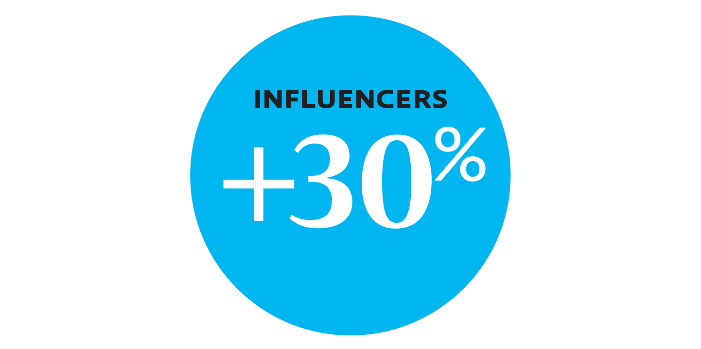 Influencers cited a 30% increase in the team living and adopting the culture pillars.