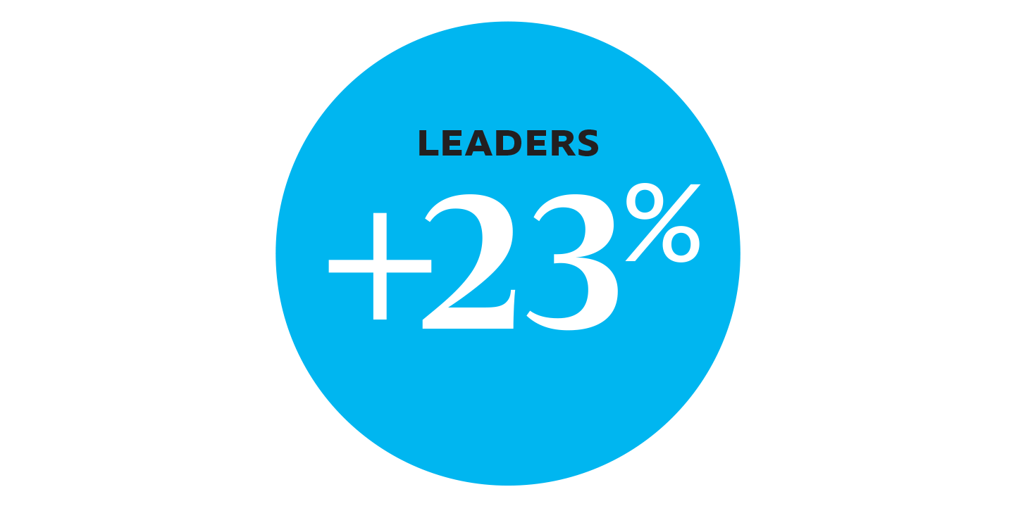 Leaders cited a 23% increase in the team living and adopting the culture pillars.