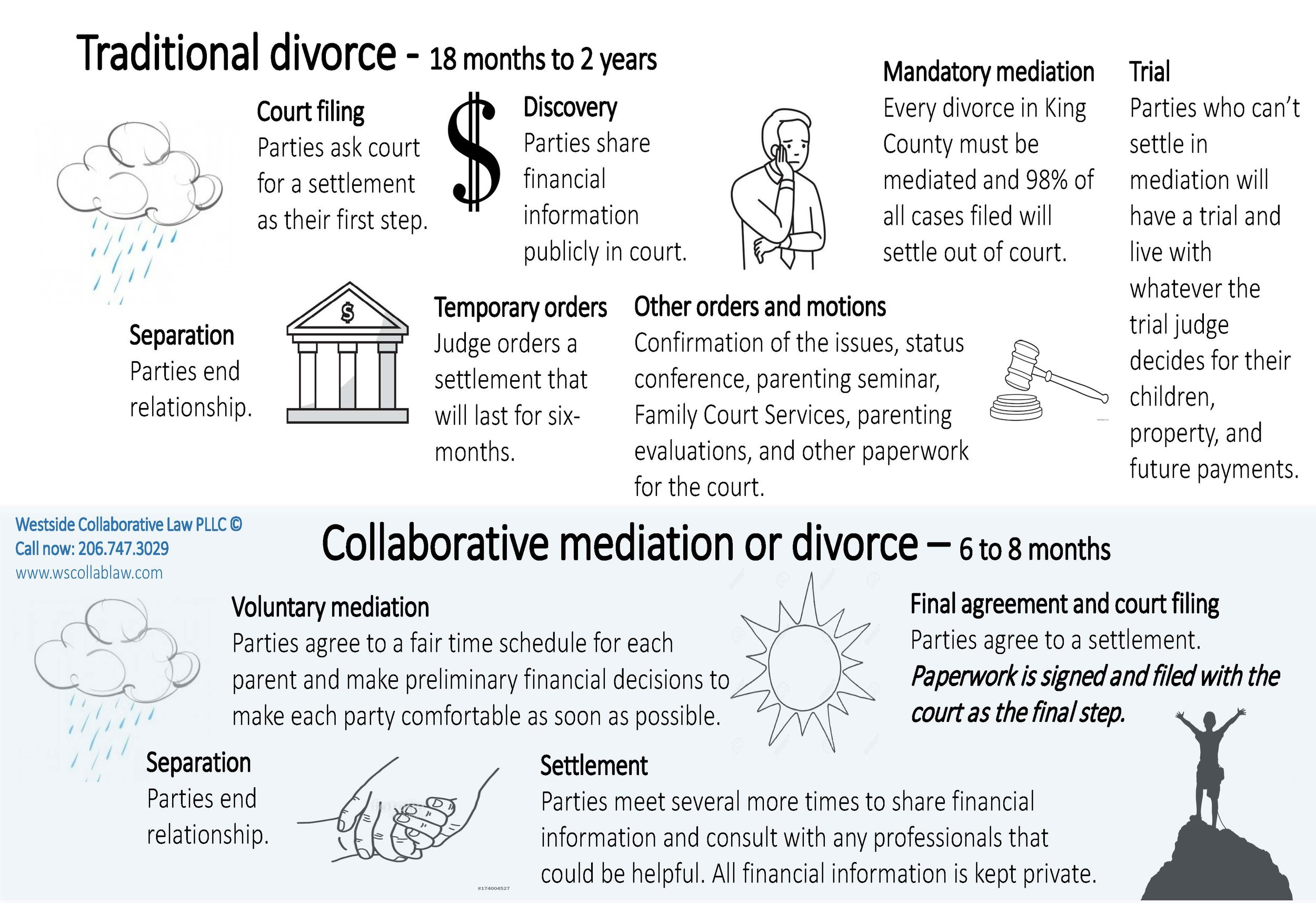 Divorce timeline graphic with phone number_Page_1.jpg